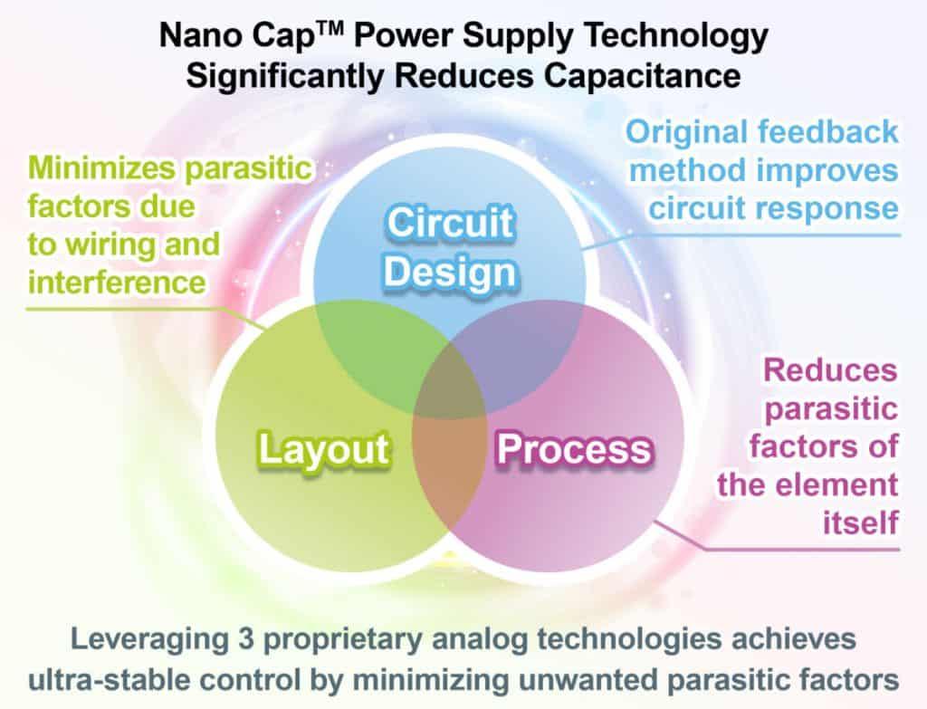 Nano Cap risolve problematiche legate alla capacità elettrica nei circuiti di alimentatori