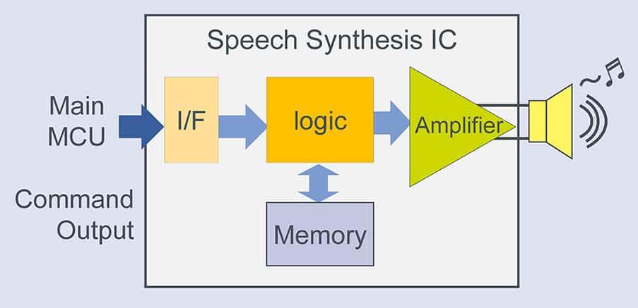 Circuito integrato per sintesi vocale per sistemi ADAS e AVAS