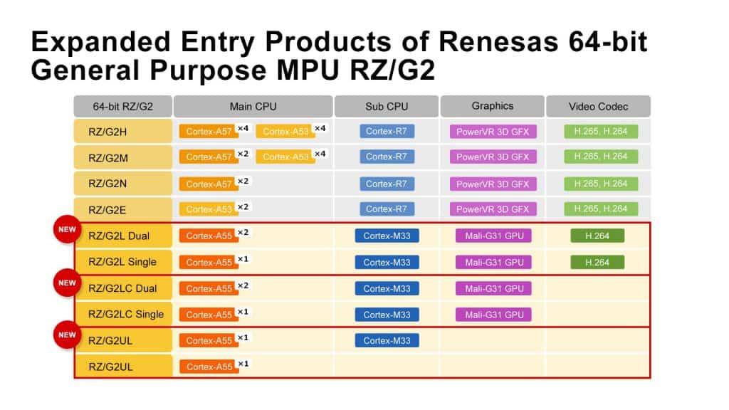 MPU RZ/G2L a 64 bit con il più recente Arm Cortex-A55 per una migliore elaborazione dell'IA
