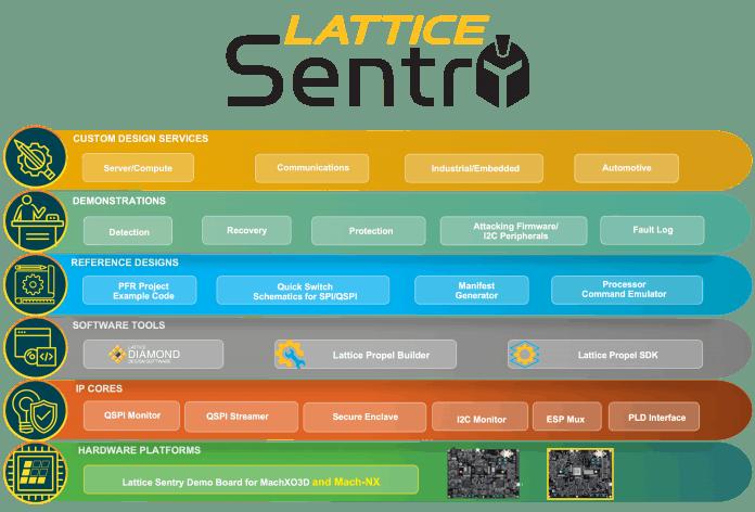 Lattice Sentry 2.0 migliora la resilienza contro attacchi informatici