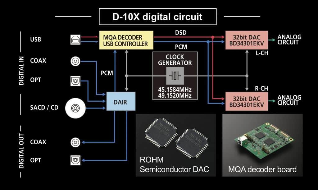 Circuito integrato per convertitori digitali-analogici a 32 bit per sistemi audio Hi-Fi