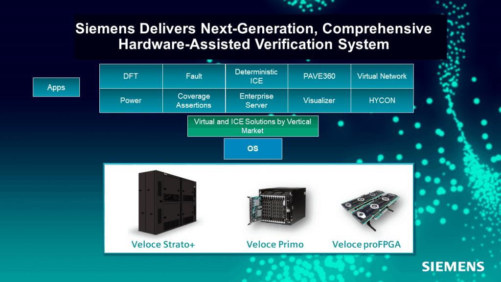 Sistema completo di nuova generazione per la verifica hardware-assisted